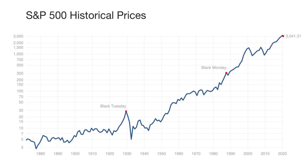 S&P 500 Upward Trend