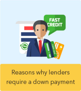 Reasons why lenders require a down payment