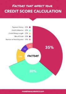 Factors that affect your credit score